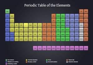 Design Elements Periodic Table