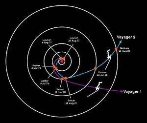 Flight Path Voyager 2 (page 2) - Pics about space