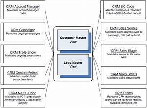 Setting Up Crm Tables