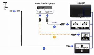 Sony Bravia Input Diagram