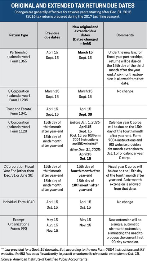 form 1065 deadline did you know certain tax return due dates changed this