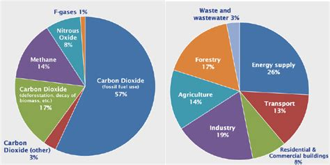 Global Greenhouse Gas Emissions A) By Type Of Gases, B) By