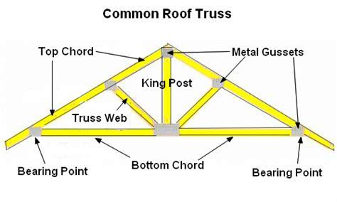 Ceiling Joist Spacing For Plasterboard by Metal Roof Rafter Span Metal Roof