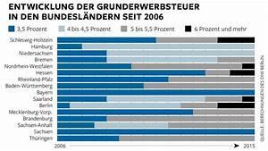 Grunderwerbsteuer Bayern Eigentumswohnung : bis 6 5 prozent grunderwerbsteuer macht hauskauf teuer ~ Lizthompson.info Haus und Dekorationen