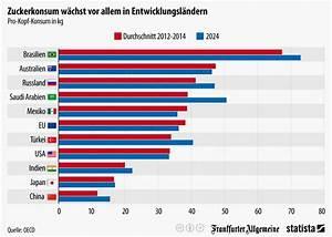 Wieviel Gas Verbraucht Man Im Jahr : zuckerkonsum steigt massiv wiressengesund ~ Lizthompson.info Haus und Dekorationen