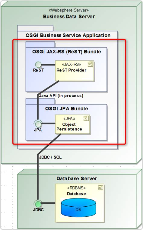 json formatted business information through dosgi jax rs rest services systems architecture