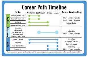 free resume templates with photo options facebook career path timeline