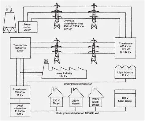 Diagram Consumer by Simplified Diagram Of The Distribution Of Electricity From