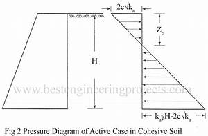 Rankine U0026 39 S Earth Pressure In Cohesive Soil For Active Case