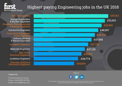 Oil & Gas Engineers Top The