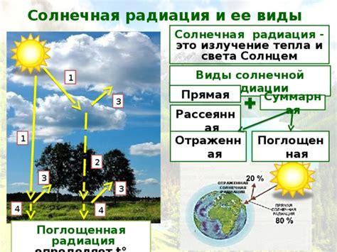 Суммарная солнечная радиация. СП . Справочная информация для проектировщиков.