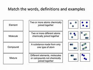 Mixture Of Two Compounds Diagram Elements Compounds And ...