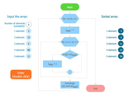 creating  simple flowchart business process modeling tool