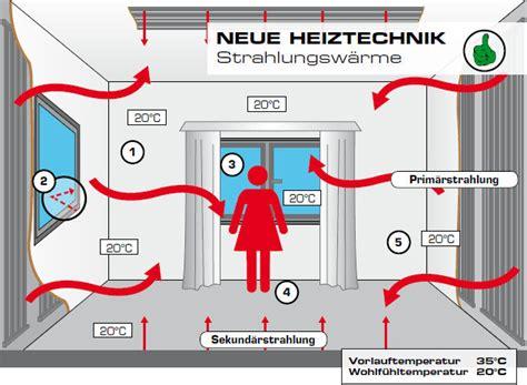 Wandheizung Strahlungswaerme Aus Der Wand by Fl 228 Chenheizung Aquatherm Climasystem Strahlungsheizung