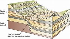 Landscape Evolution