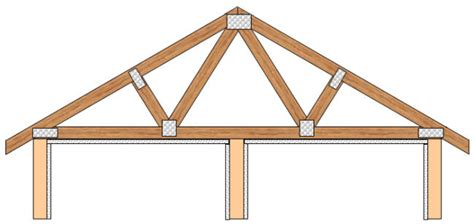 rafter  truss difference  rafter  truss