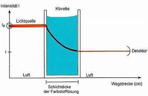 Mol Berechnen Formel : prof blumes medienangebot reaktionskinetik ~ Themetempest.com Abrechnung