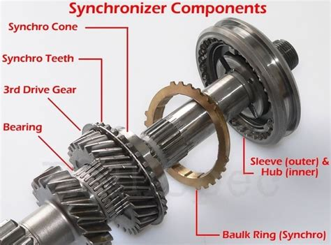 What Is A Synchromesh Gearbox And How It Is Different From