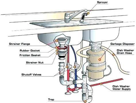 anatomy of a kitchen sink bathroom sink parts anatomy of a kitchen repair dishwasher 7450