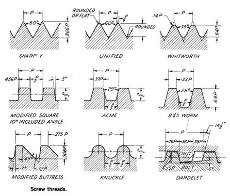 Metalworking Charts & Diagrams