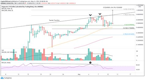 Dogecoin Price Analysis: DOGE stabilizes in preparation ...