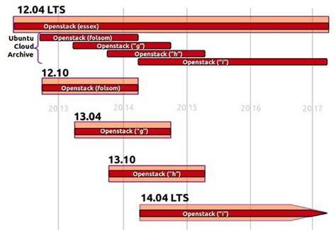 ubuntu server l server ubuntu server lts beamspecification