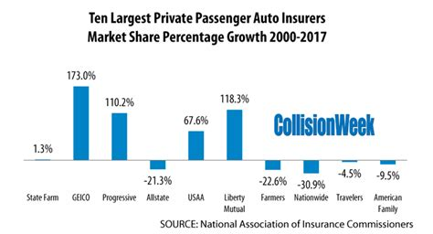 Insurance services, namely, writing property and casualty insurance; Largest Auto Insurers Continue to Grow Market Share in the U.S. - CollisionWeek