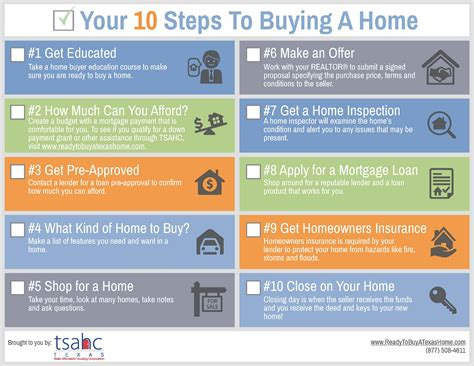 Your 10 Steps To Buying A Home  Texas State Affordable Housing Corporation (tsahc