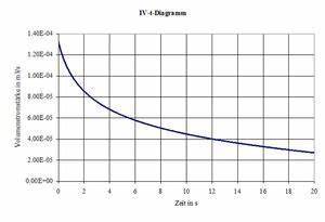 Volumenstrom Berechnen Druck : aviatik 2006 1 systemphysik ~ Themetempest.com Abrechnung