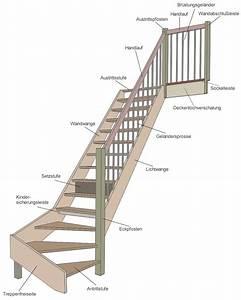 Wangentreppe Berechnen : treppenstufen berechnen treppe mit podest berechnen ~ Themetempest.com Abrechnung