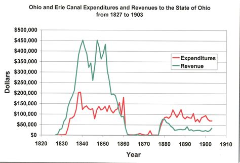 Ohio Boat Sales Tax by File Ohio And Erie Canal Expenses And Revenues Jpg