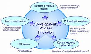 Development Process Innovation | Global | Ricoh
