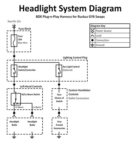 Yerf Gy6 Wiring Harnes Diagram by Bdx Harness For Ruckus Indication System Datasheet