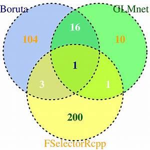 Venn Diagram Comparison Of Boruta  Fselectorrcpp And