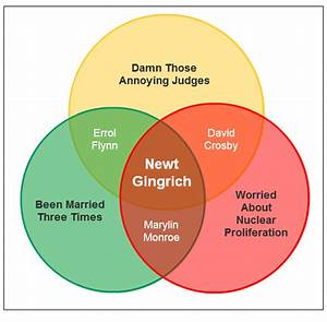 Gop Primary Candidate Venn Diagram  1  Newt Gingrich