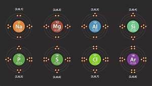 Electron Configuration Of The First 20 Elements Of