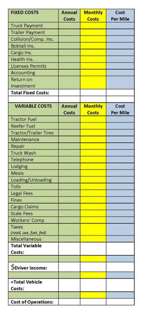fixed cost  mile calculator  vehicle