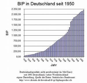 Bruttoinlandsprodukt Berechnen : bruttoinlandsprodukt zum wiki ~ Themetempest.com Abrechnung