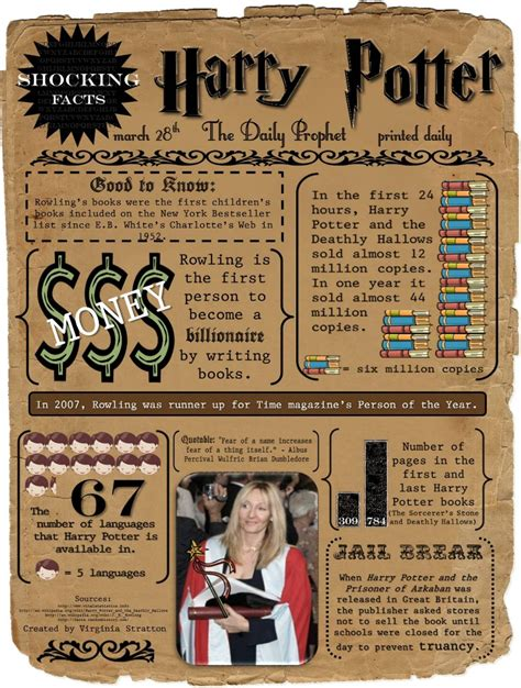 shocking facts about harry potter infographics graphs net