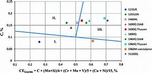 High Cycle Fatigue Investigations On High Strength Steels