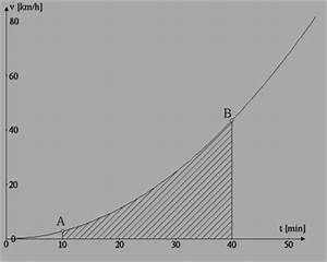 Fläche Unter Graph Berechnen : nummerische verfahren fl che unter einer kurve ~ Themetempest.com Abrechnung