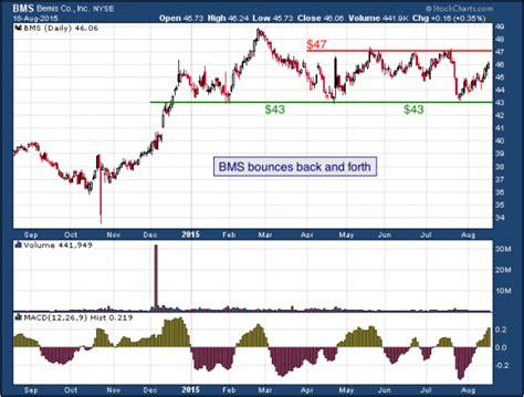 Bemis Company, Inc. (NYSE: BMS) | The Mesh Report