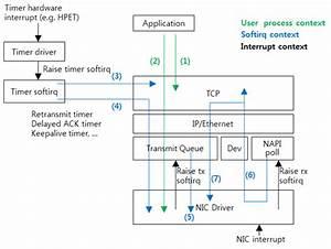 Understanding Tcp  Ip Network Stack  U0026 Writing Network Apps