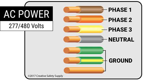 Electrical Wiring Wire Color Codes Creative Safety Supply