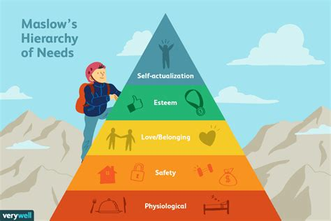 Maslow's Hierarchy Of Needs The Five Levels