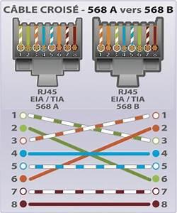 Schema Cablage Rj45 Ethernet : c ble rj45 cat6 s ftp crois rouge 0 5m achat ~ Melissatoandfro.com Idées de Décoration