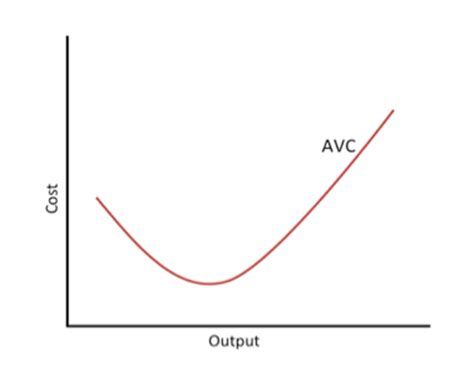 What is Average Variable Cost (AVC)? Definition