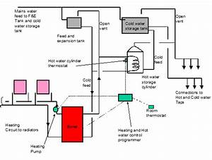 Central Heating Control Systems