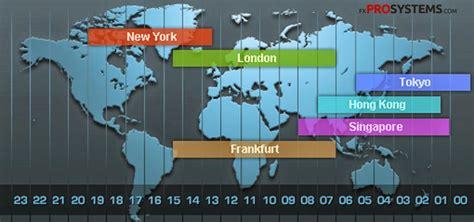 forex trading market hours  situs lowongan kerja