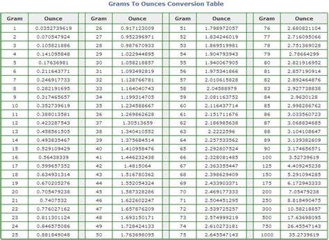 gr  oz conversion chart grams  ounces conversion